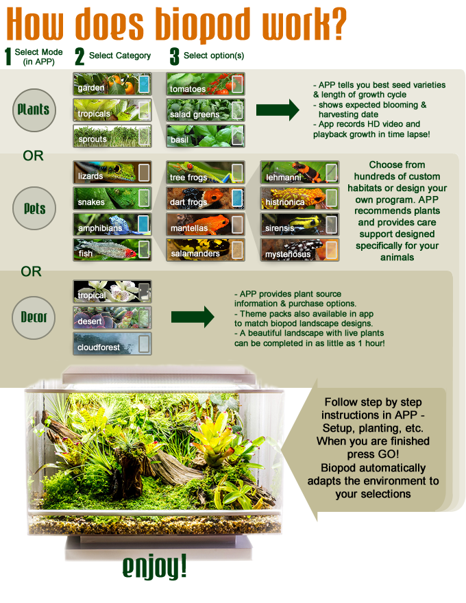 biopod microhabitat explication